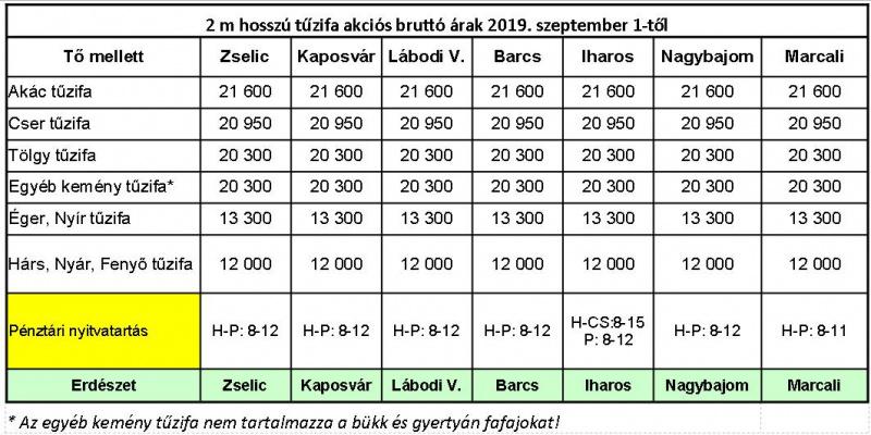 A legjobb vásárlási lehetőségek - Magyarország, Európa