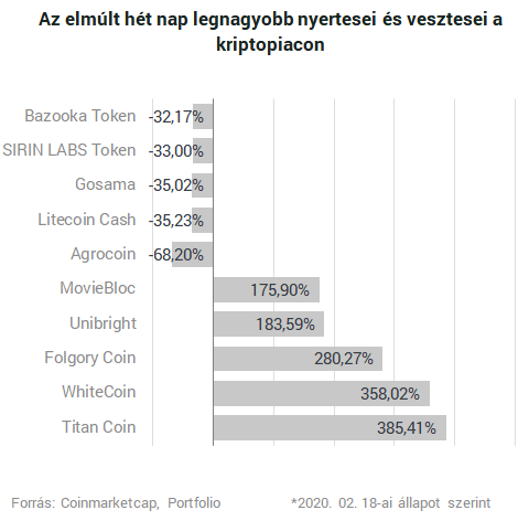 legfrissebb hírek a helyi bitcoinokról)