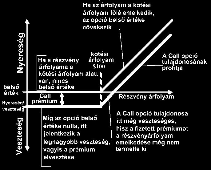 opciók tartománya