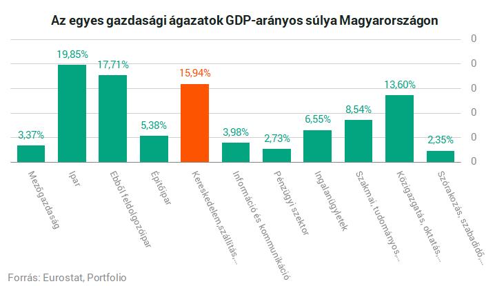 kereskedelem gazdasági hírekkel)