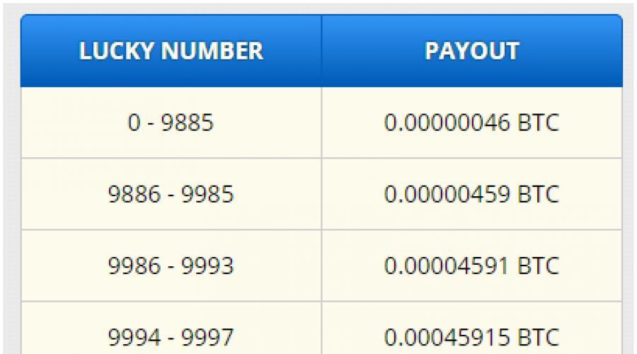 könnyű kereset a bitcoinokról a semmiből)