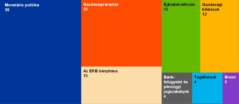 5 a pénzügyi függetlenség aránya)
