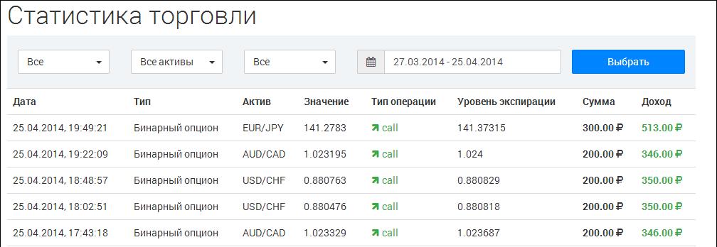 feketelista bináris opciók)
