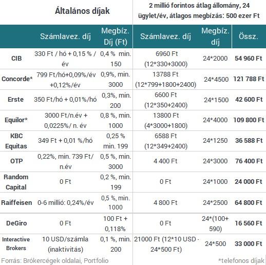 a kereskedési platformok összehasonlítása rés szerint)