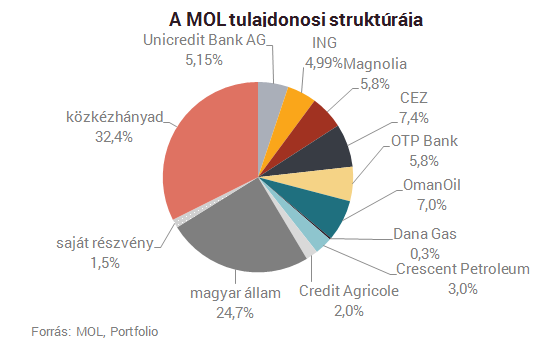 Opciós szerződést hosszabbított a Mol - reaktorpaintball.hu