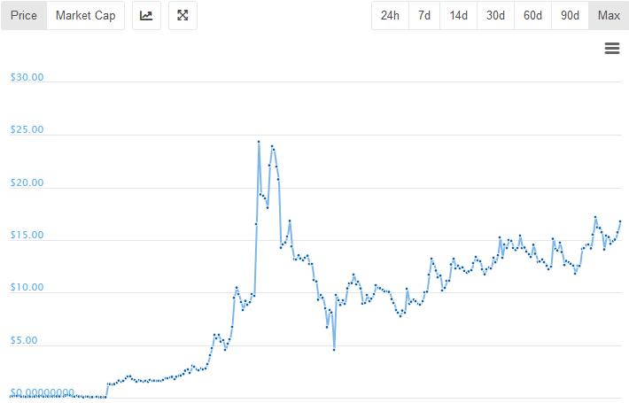 Mi jövedelmezőbb, mint a Bitcoin vagy a Litecoin? Litecoin kezdőknek: Teljes útmutató Mi a Litecoin