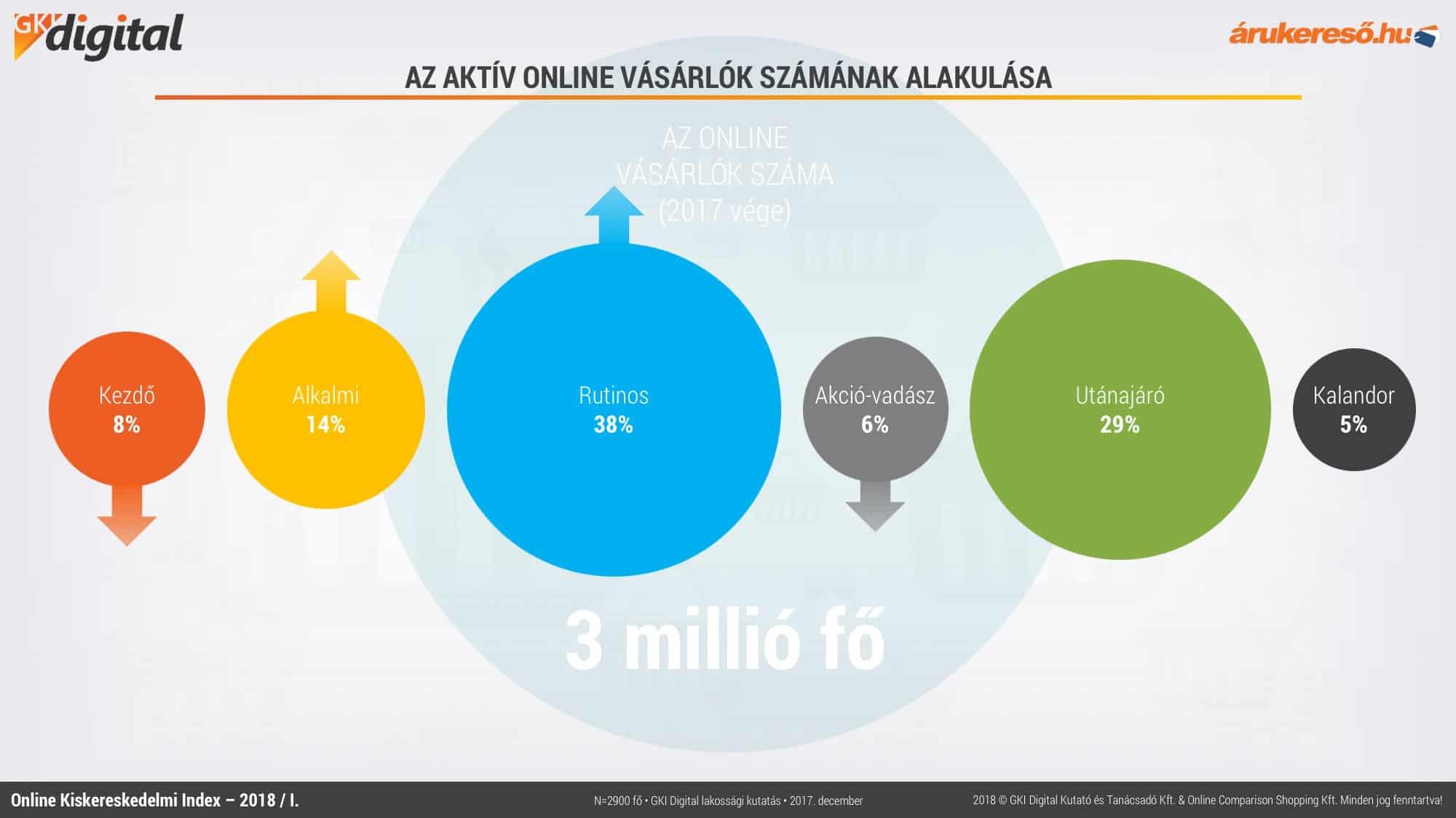 online kereskedelem bevételei)