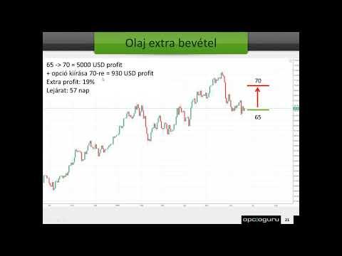 Milyen chart típusok léteznek? - Opciós Tőzsdei Kereskedés