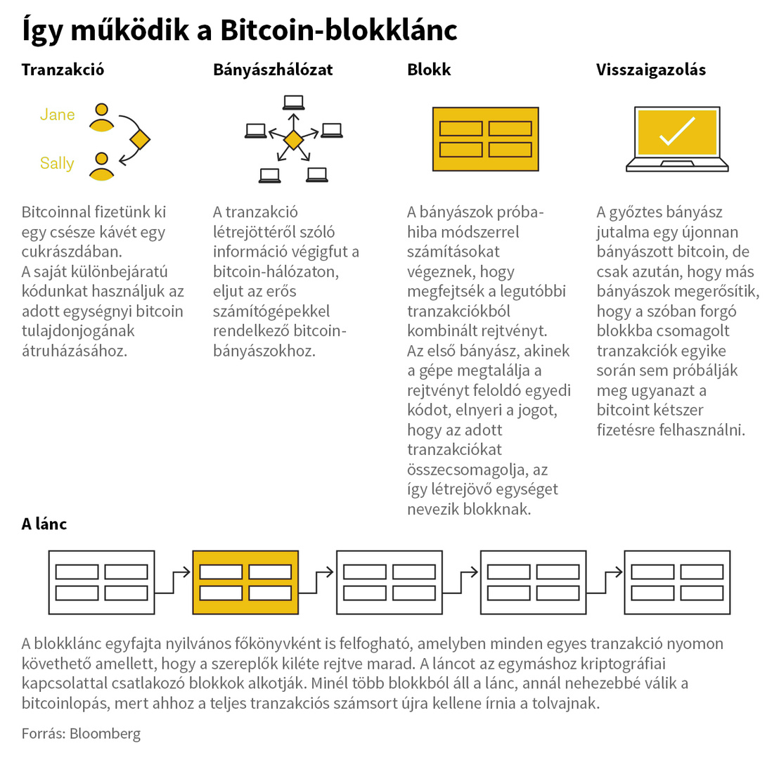 hogyan keresték a bitcoinokat)
