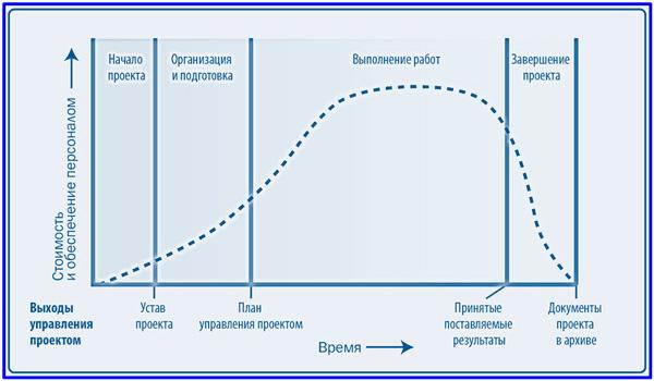 a lehetőségek életciklusa)