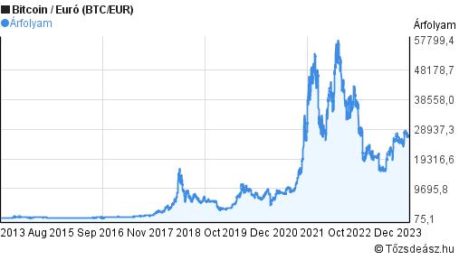 Bitcoin árfolyam előrejelzés, alakulása
