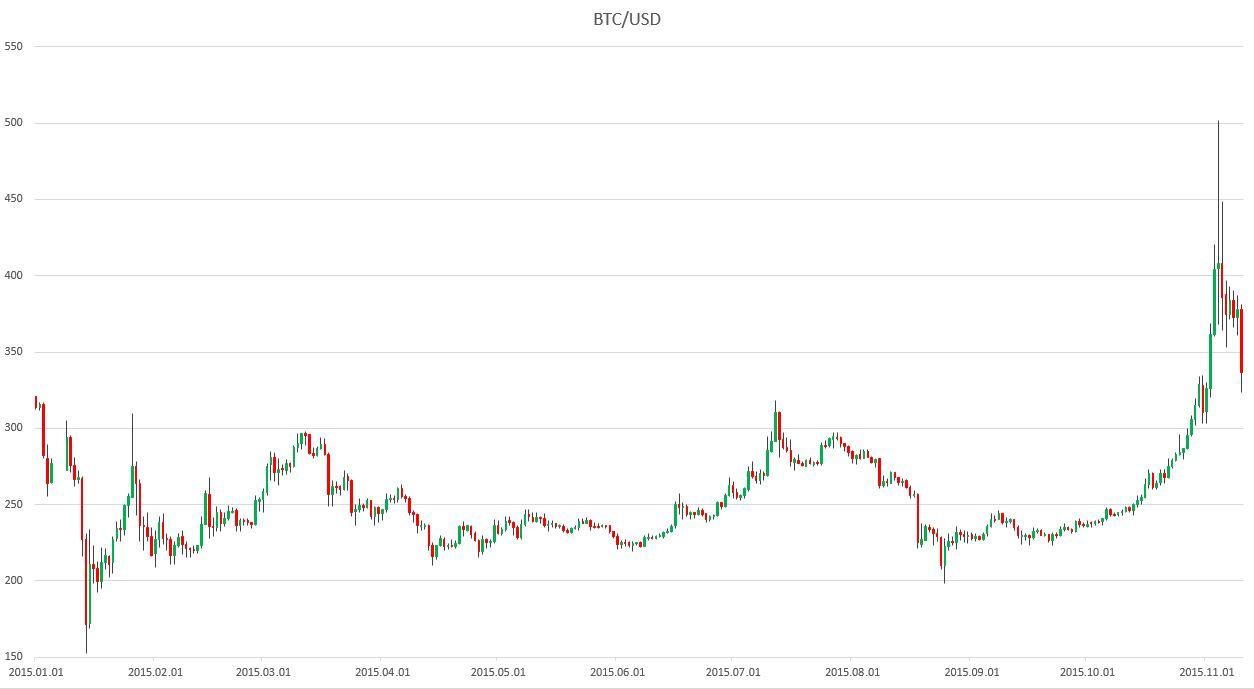 valódi bitcoin árfolyam