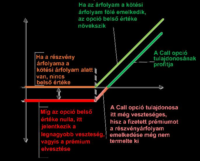 heti bináris opciós kereskedési terv)