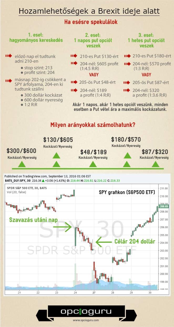 kockázati nyereség az opciók kereskedése során
