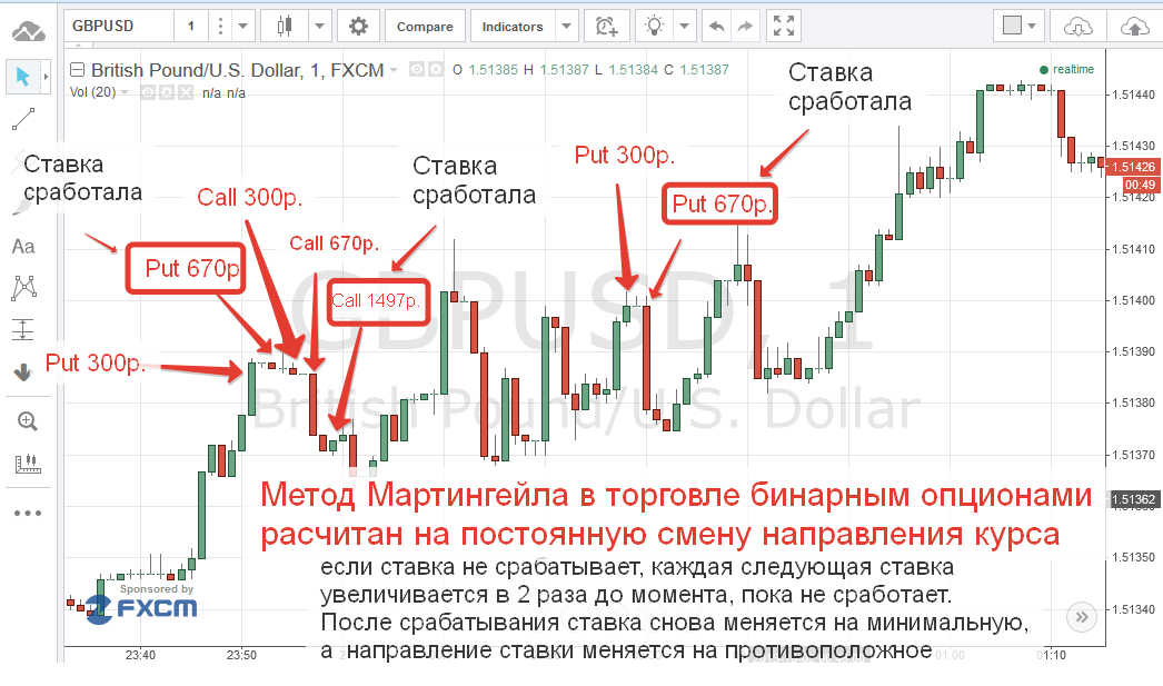 bináris opciós kereskedési ötletek)