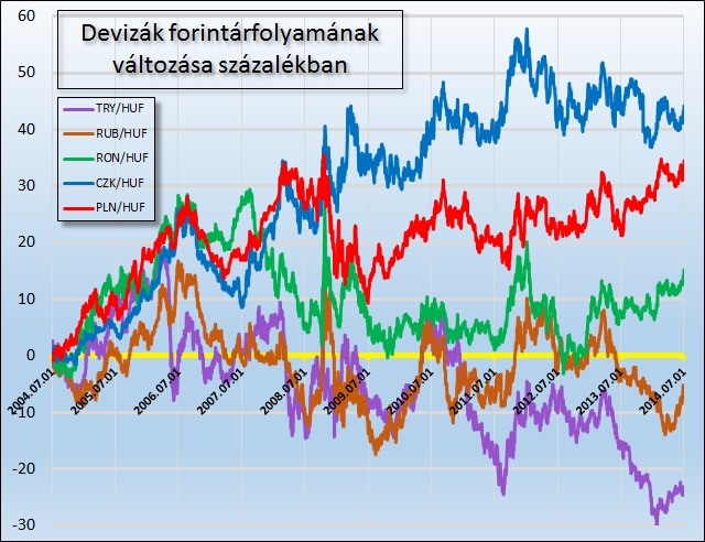 trend és megfordulás vonalak)