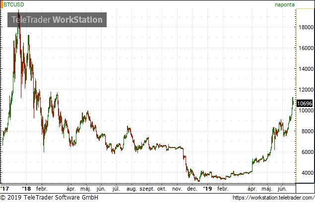 a bitcoin árfolyama emelkedett)