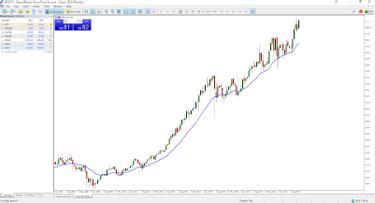 Tőkeáttétel - A Forex Tőkeáttételes kereskedés jelentése ben
