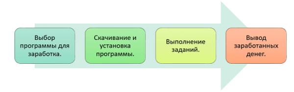 az interneten pénzt kereső programok listája)