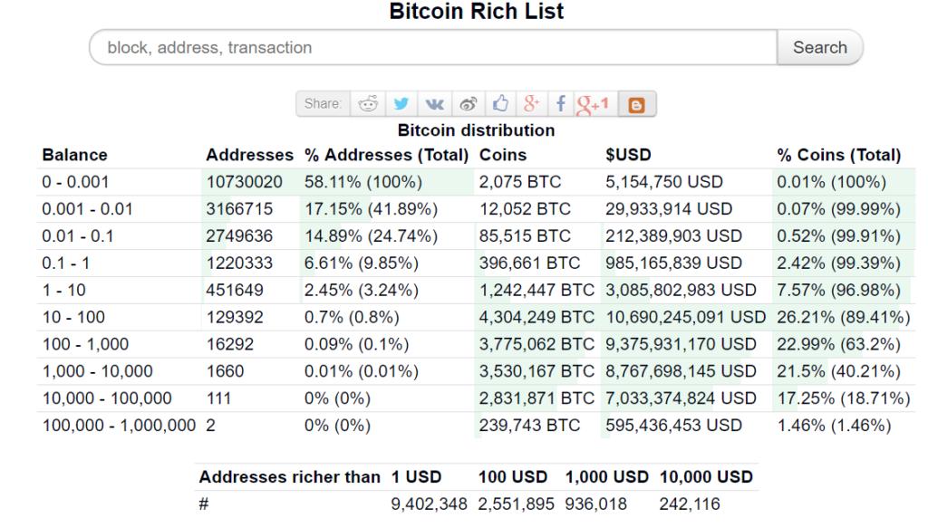 az összes bitcoin cím aki nem akkor dolgozik, ha pénzt akar keresni