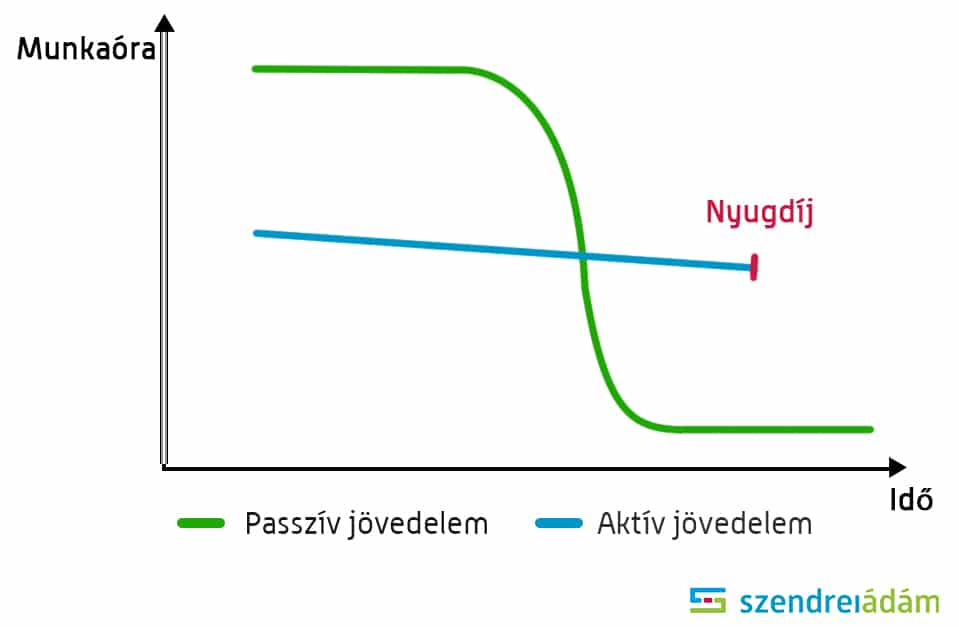 berendezések és az internet révén passzív jövedelem)