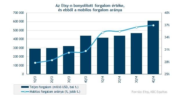 bevétel az internetes kereskedelemben a tőzsdén)