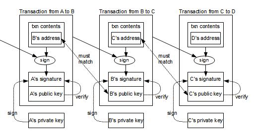 bitcoin megtakarítás mérő diagram az internet készítésében e