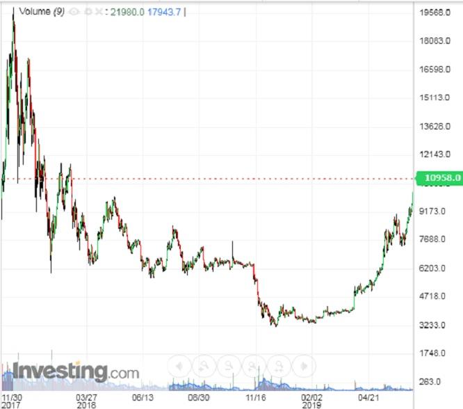 bitcoin megtakarítás mérő diagram