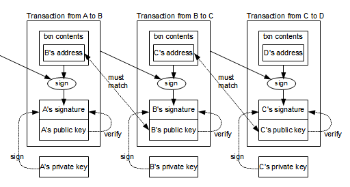 A bitcoin dominancia - reaktorpaintball.hu