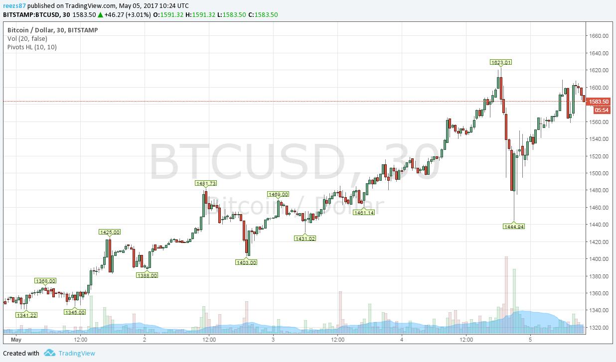 bitcoin kereskedési grafikon)