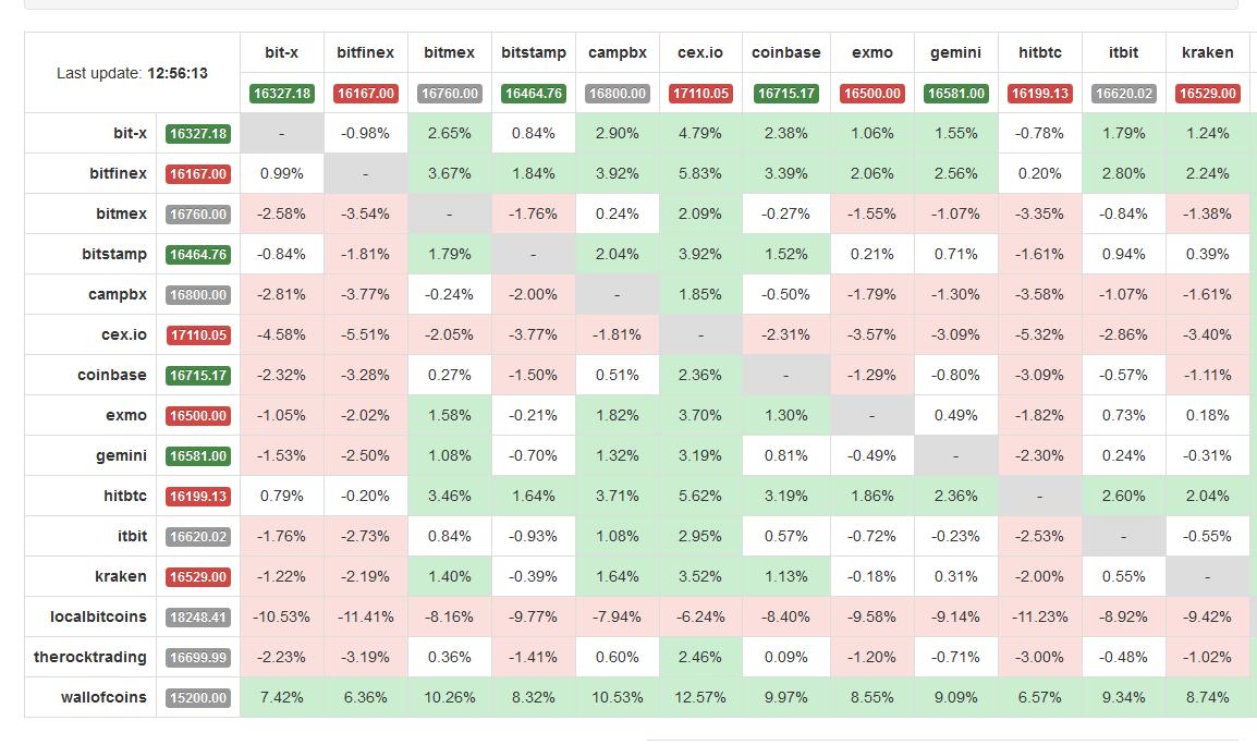 bitcoin árfolyamok különböző tőzsdéken)