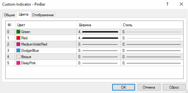 bsu pin bar indikátor bináris opciókhoz