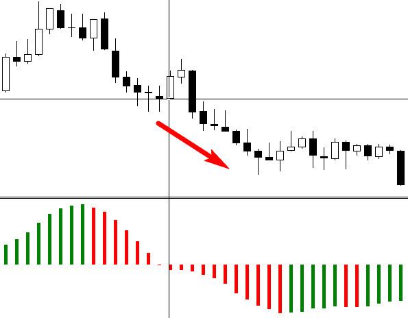Fibonacci vonalak bináris opciók felépítésében)