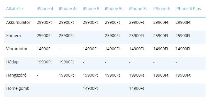 iPhone Képernyőjavítás és -csere – Hivatalos Apple-támogatás
