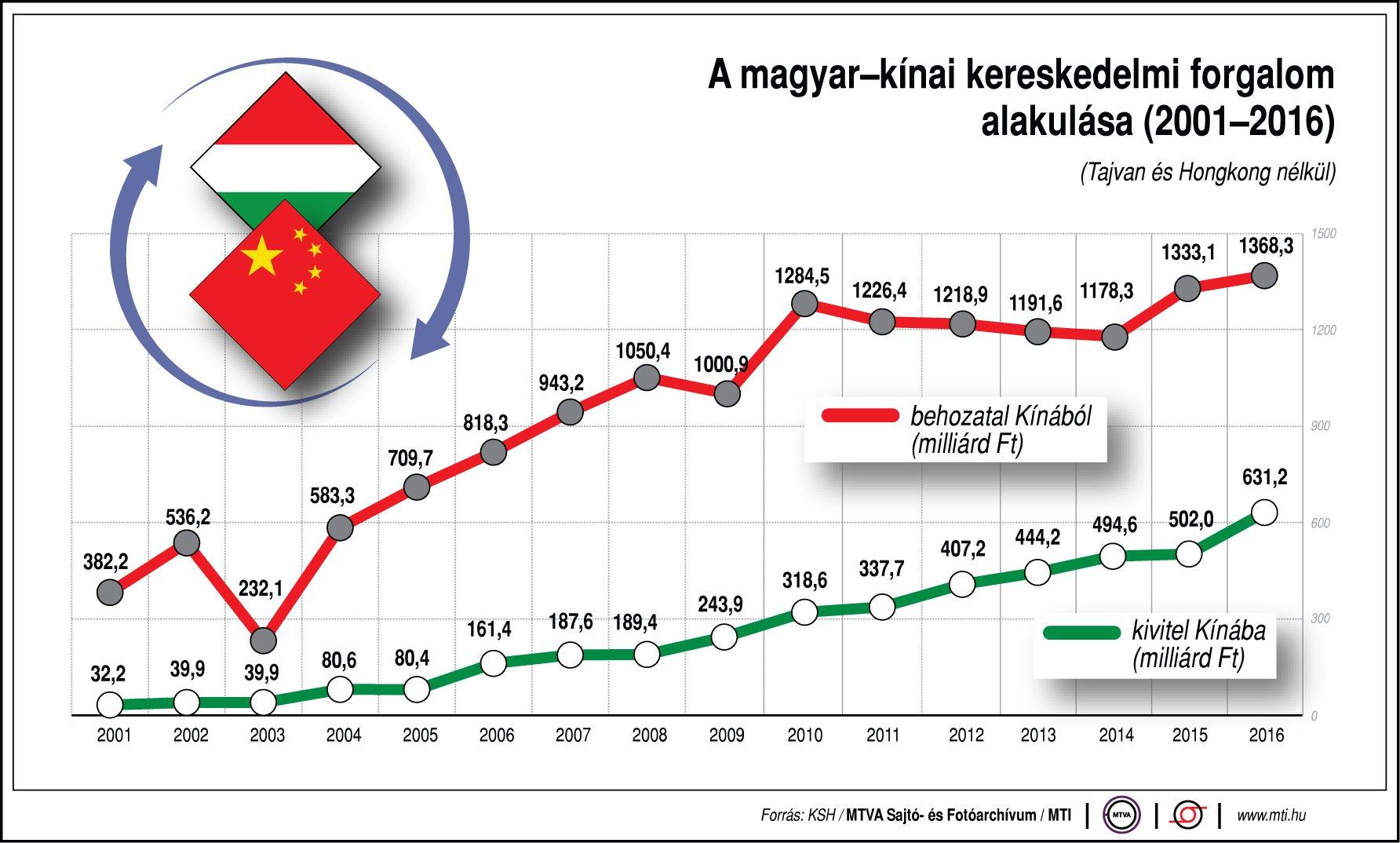 kereskedők kereskedelmi statisztikái)