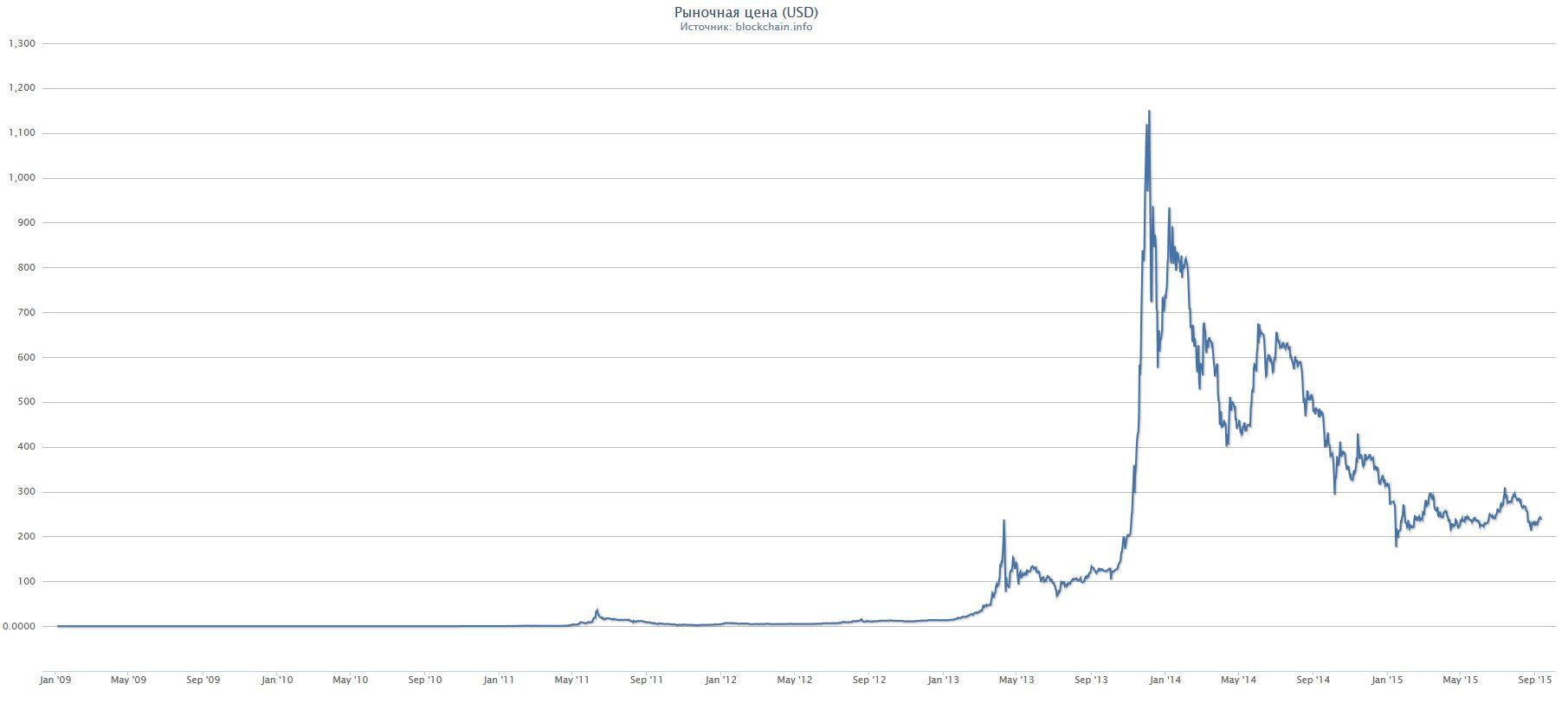 titkos szó bitcoin vk)