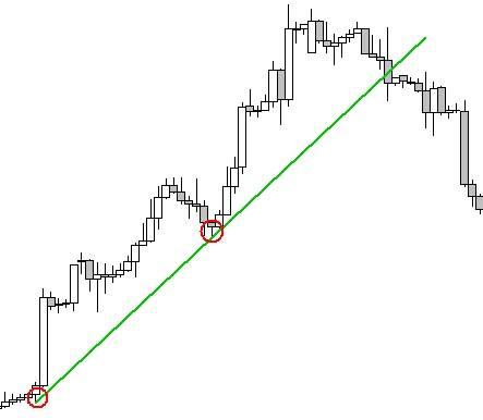 diagramok vagy trendvonalak