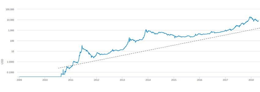 mennyi a bitcoin, amikor megjelent)