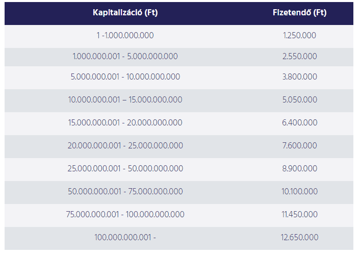 mennyibe kerül a tokenek felsorolása a tőzsdén)