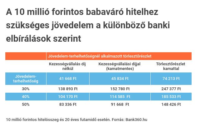 mekkora a jövedelem az interneten)