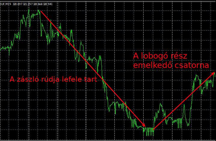 matematikai elvárás a kereskedésben hogyan kell használni)