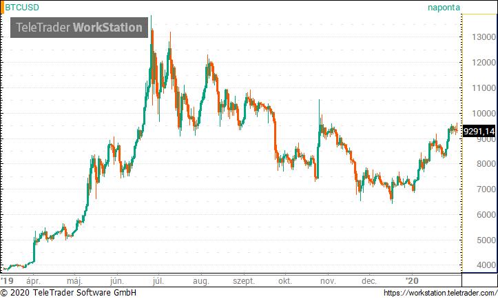 A Bitcoin előrejelzése a legfrissebb hírekről