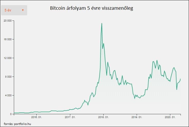 bitcoin év vásárlása)