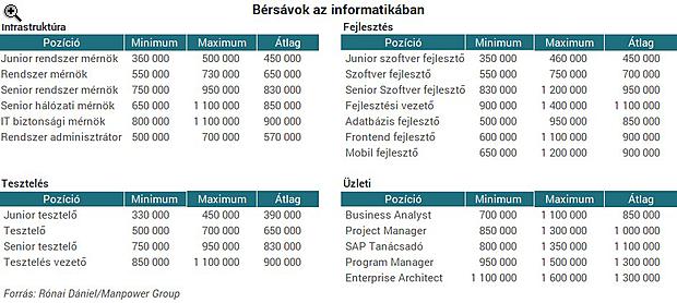 hálózati kereseti rendszerek)