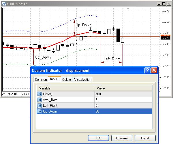 hogyan lehet indikátort létrehozni az opciókhoz)