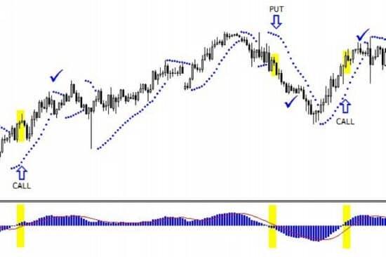 indikátor bináris opciók parabolikus sar