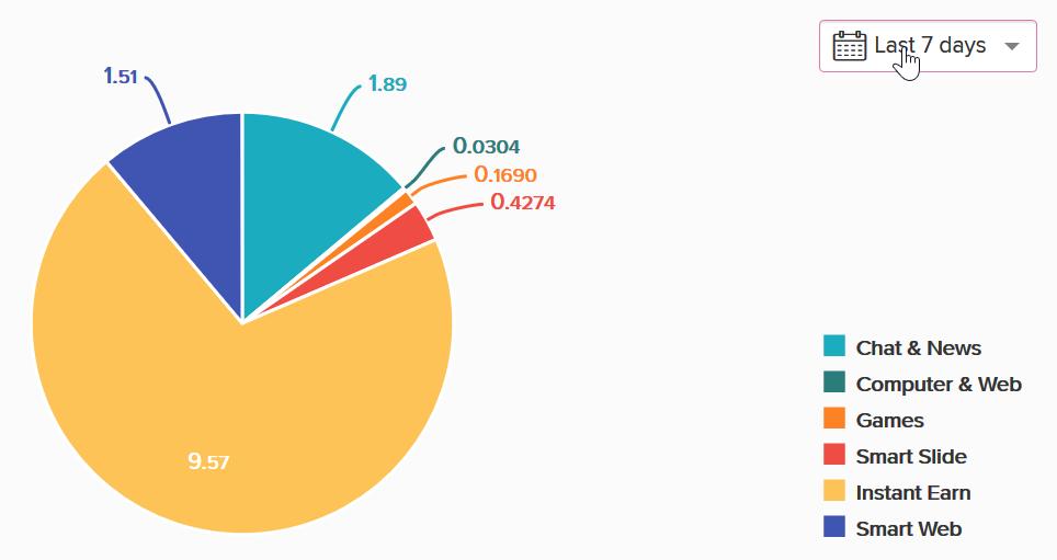 Internetes kereseti statisztikák