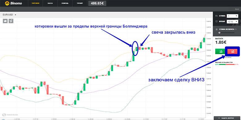 új stratégiai bináris opciók)