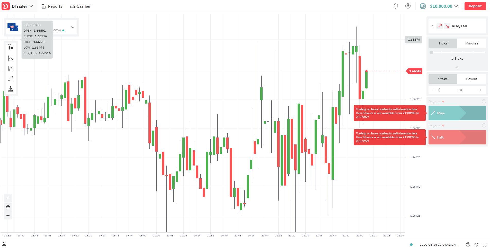 kereskedés napi grafikonok bináris opciókkal