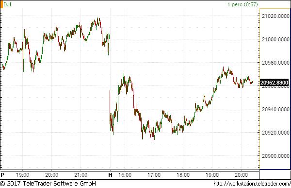 kereskedés részvényindexek bináris opciókról)